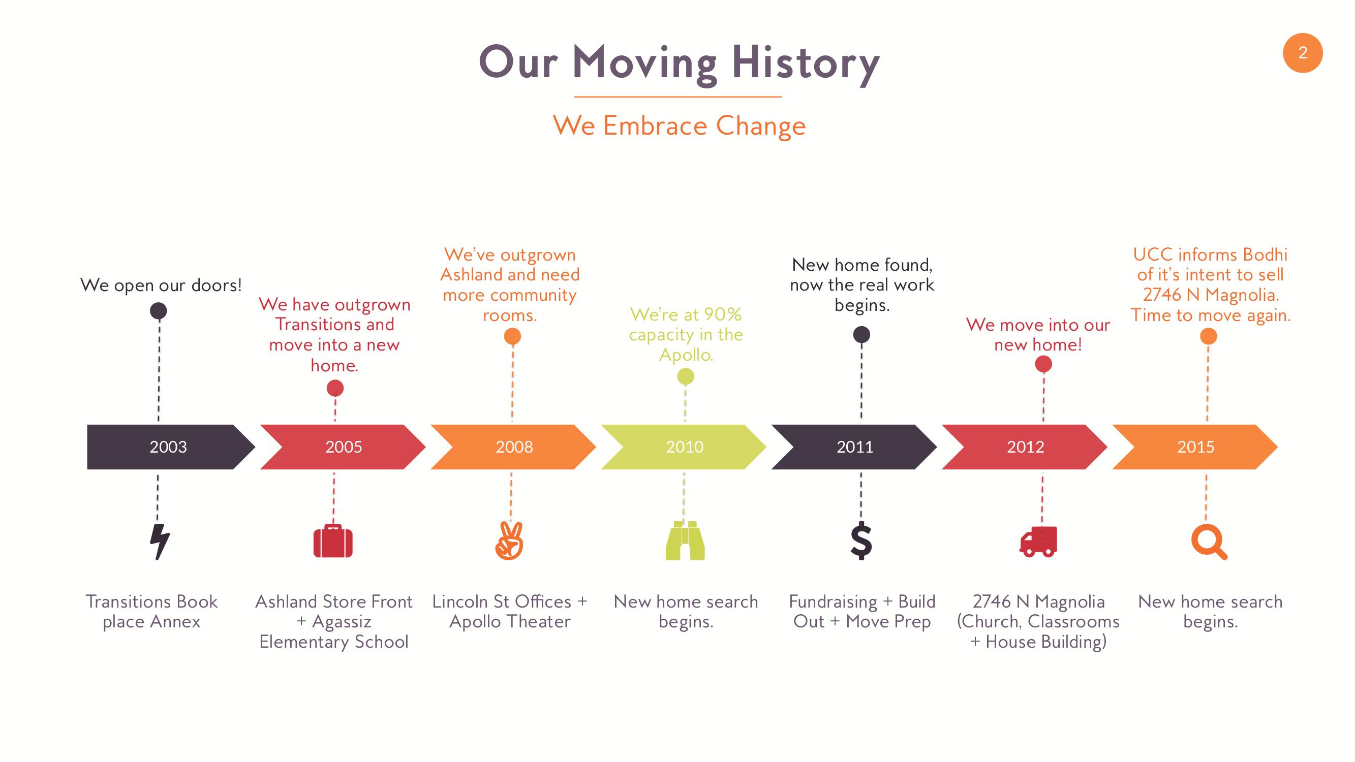 new home update presentation - slide 2