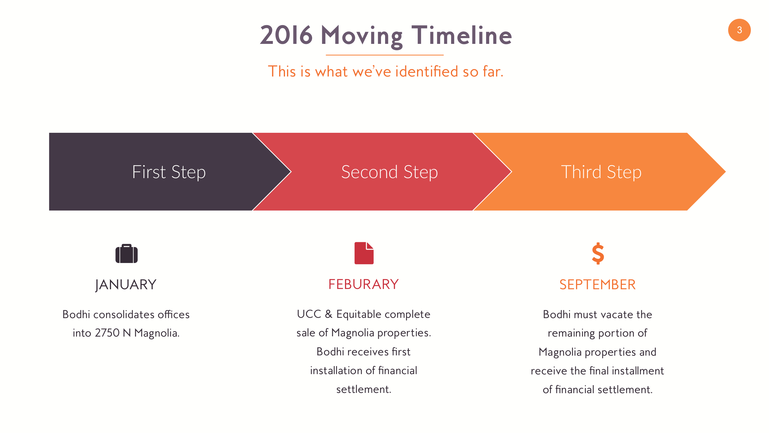 new home update presentation - slide 3